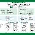 Covid, oggi oltre 4mila casi in Lombardia e 249 morti. In provincia di Mantova 126 contagi. Intanto ...