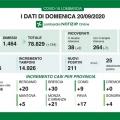 Covid, oggi 211 nuovi casi in Lombardia e 5 decessi. In provincia di Mantova 5 casi per la Regione e...