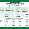 Covid, oggi meno di 2mila casi in Lombardia ma oltre 200 morti. In provincia di Mantova 8 nuovi cont...